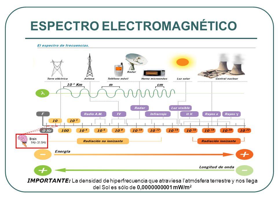 Comportamiento CE y CM, en Bajas y Altas Frecuencias Muy Bajas Frecuencias 50 HZ CE / CM Muy Altas Frecuencias 900 MHz, 1.800 MHz, 2.200 MHz CM y CE se propagan como una única onda Fácil apantalla- miento Difícil apantalla- miento (mumetal, chapa ferromagnética) Apantallamiento con aluminio, cobre y otros elementos metálicos