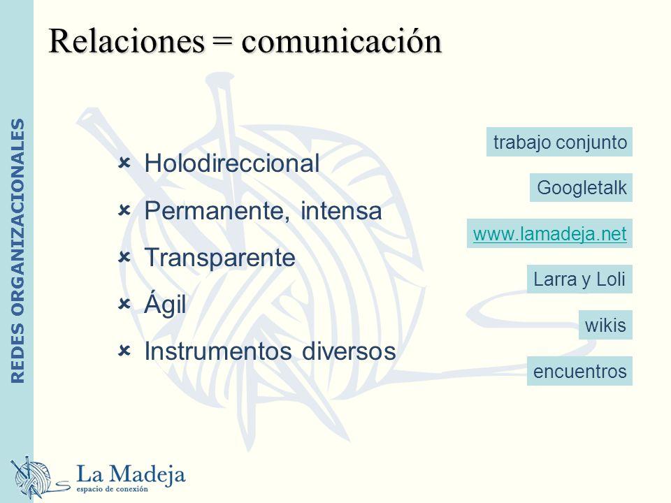 REDES ORGANIZACIONALES Relaciones = comunicación Holodireccional Permanente, intensa Transparente Ágil Instrumentos diversos wikis encuentros Googleta