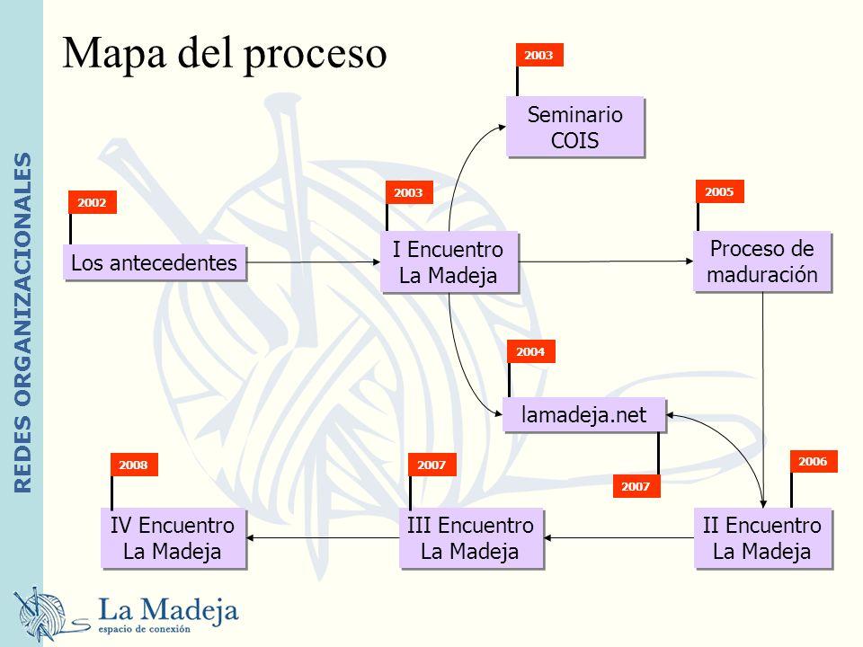 REDES ORGANIZACIONALES 2002 Los antecedentes 2003 I Encuentro La Madeja 2003 Seminario COIS 2004 lamadeja.net 2005 Proceso de maduración 2006 II Encue