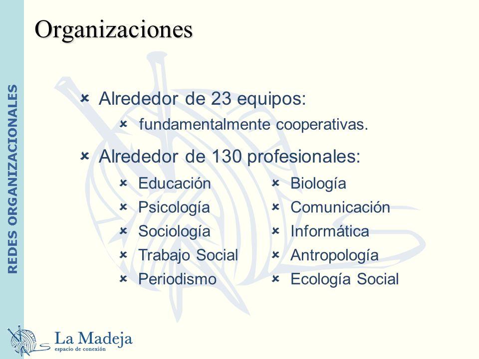 REDES ORGANIZACIONALES Alrededor de 23 equipos: fundamentalmente cooperativas. Alrededor de 130 profesionales: Organizaciones Educación Psicología Soc