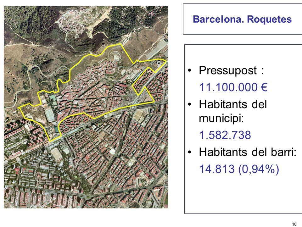 10 Barcelona. Roquetes Pressupost : 11.100.000 Habitants del municipi: 1.582.738 Habitants del barri: 14.813 (0,94%)