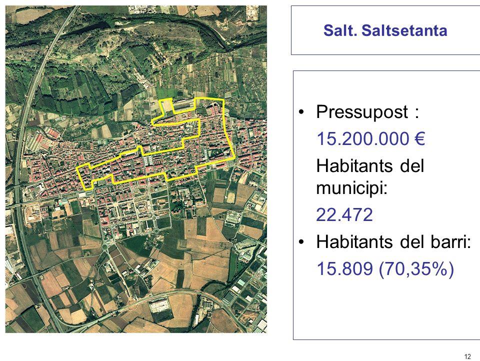 12 Salt. Saltsetanta Pressupost : 15.200.000 Habitants del municipi: 22.472 Habitants del barri: 15.809 (70,35%)