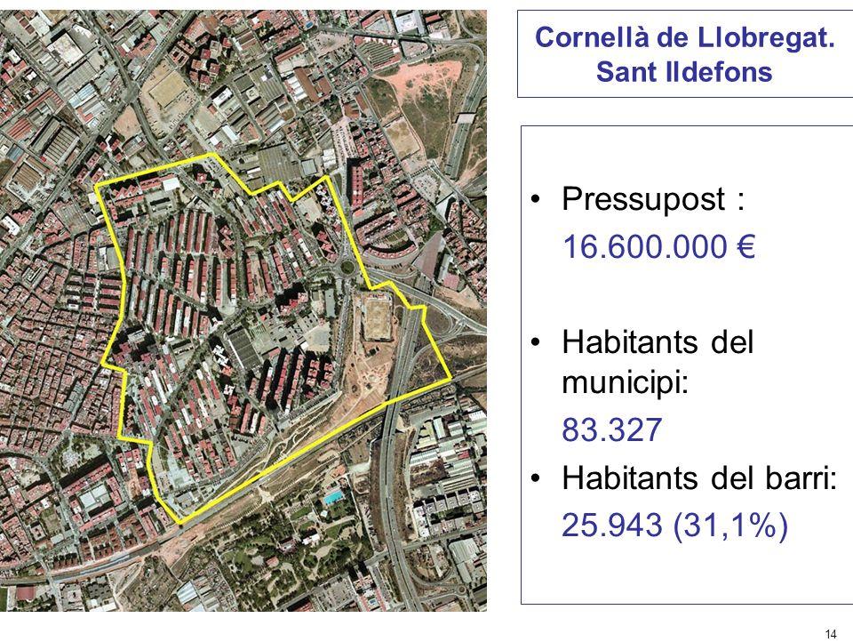 14 Cornellà de Llobregat. Sant Ildefons Pressupost : 16.600.000 Habitants del municipi: 83.327 Habitants del barri: 25.943 (31,1%)