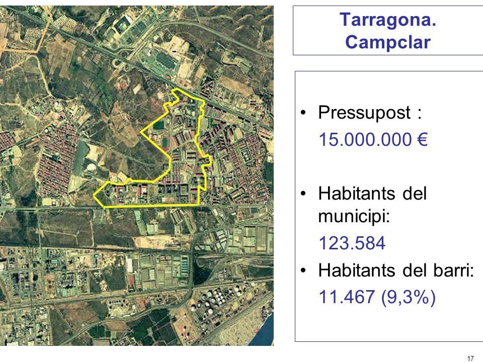 17 Tarragona. Campclar Pressupost : 15.000.000 Habitants del municipi: 123.584 Habitants del barri: 11.467 (9,3%)