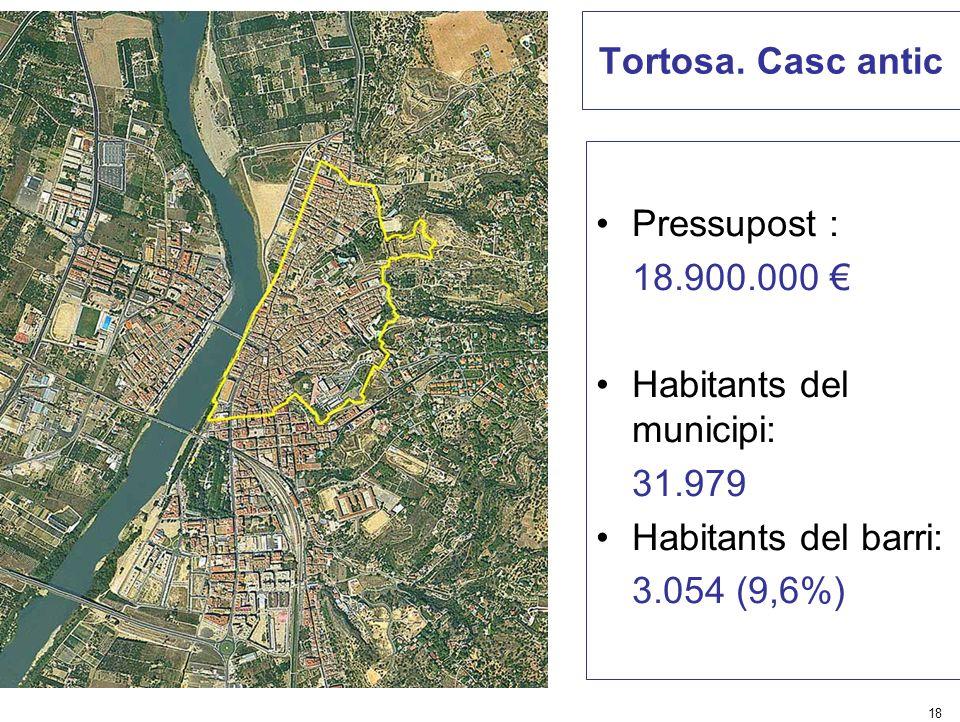 18 Tortosa. Casc antic Pressupost : 18.900.000 Habitants del municipi: 31.979 Habitants del barri: 3.054 (9,6%)