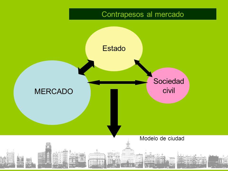 Contrapesos al mercado MERCADO Estado Sociedad civil Modelo de ciudad