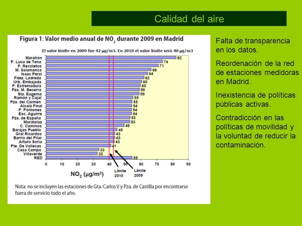 Calidad del aire Falta de transparencia en los datos. Reordenación de la red de estaciones medidoras en Madrid. Inexistencia de políticas públicas act
