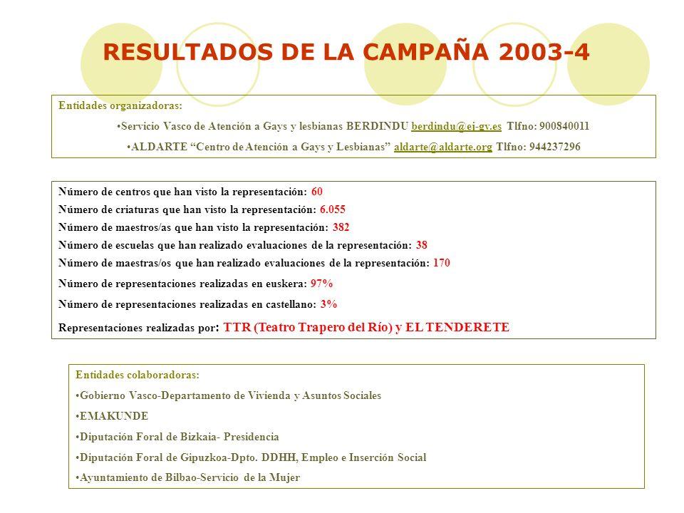 Número de centros que han visto la representación: 60 Número de criaturas que han visto la representación: 6.055 Número de maestros/as que han visto la representación: 382 Número de escuelas que han realizado evaluaciones de la representación: 38 Número de maestras/os que han realizado evaluaciones de la representación: 170 Número de representaciones realizadas en euskera: 97% Número de representaciones realizadas en castellano: 3% Representaciones realizadas por : TTR (Teatro Trapero del Río) y EL TENDERETE RESULTADOS DE LA CAMPAÑA 2003-4 Entidades organizadoras: Servicio Vasco de Atención a Gays y lesbianas BERDINDU berdindu@ej-gv.es Tlfno: 900840011berdindu@ej-gv.es ALDARTE Centro de Atención a Gays y Lesbianas aldarte@aldarte.org Tlfno: 944237296aldarte@aldarte.org Entidades colaboradoras: Gobierno Vasco-Departamento de Vivienda y Asuntos Sociales EMAKUNDE Diputación Foral de Bizkaia- Presidencia Diputación Foral de Gipuzkoa-Dpto.