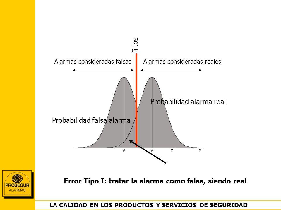 DEPARTAMENTO OPERACIONES LA CALIDAD EN LOS PRODUCTOS Y SERVICIOS DE SEGURIDAD Probabilidad falsa alarma Alarmas consideradas falsasAlarmas considerada