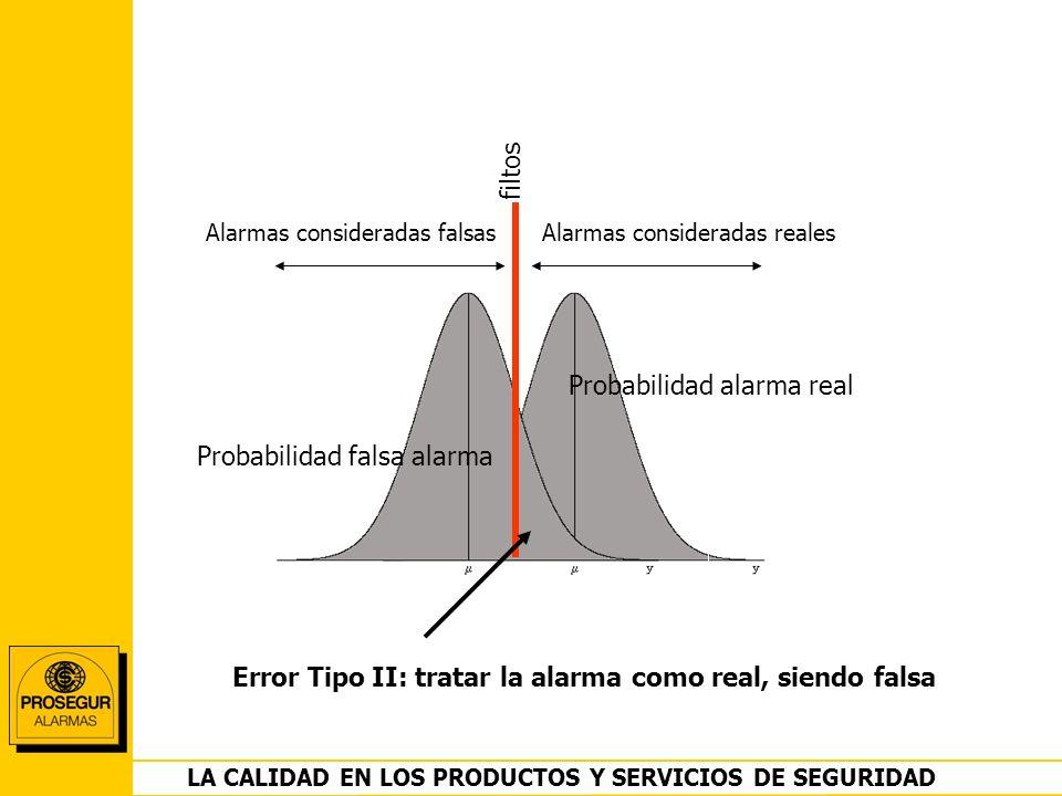 DEPARTAMENTO OPERACIONES LA CALIDAD EN LOS PRODUCTOS Y SERVICIOS DE SEGURIDAD Probabilidad alarma real Probabilidad falsa alarma filtos Alarmas consid