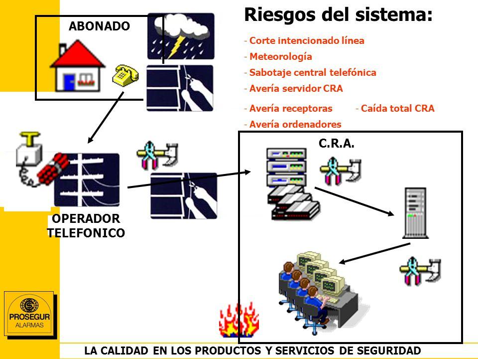 DEPARTAMENTO OPERACIONES LA CALIDAD EN LOS PRODUCTOS Y SERVICIOS DE SEGURIDAD OPERADOR TELEFONICO ABONADO C.R.A. Riesgos del sistema: - Corte intencio