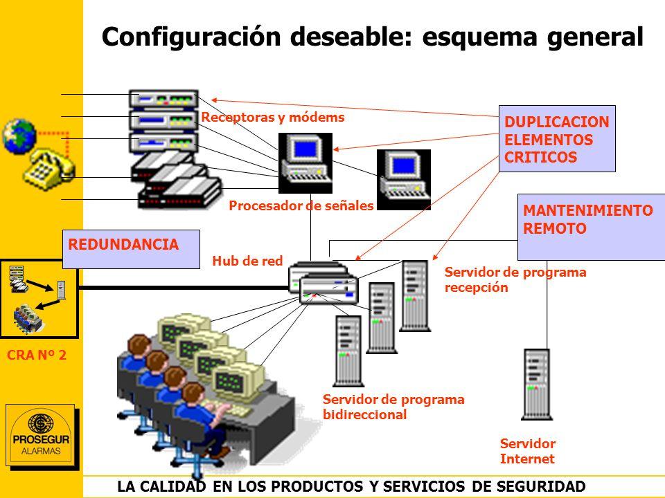 DEPARTAMENTO OPERACIONES LA CALIDAD EN LOS PRODUCTOS Y SERVICIOS DE SEGURIDAD Configuración deseable: esquema general Receptoras y módems Procesador d