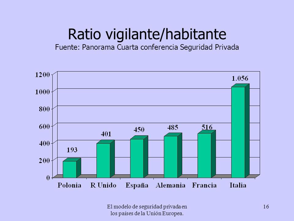 El modelo de seguridad privada en los países de la Unión Europea. 16 Ratio vigilante/habitante Fuente: Panorama Cuarta conferencia Seguridad Privada