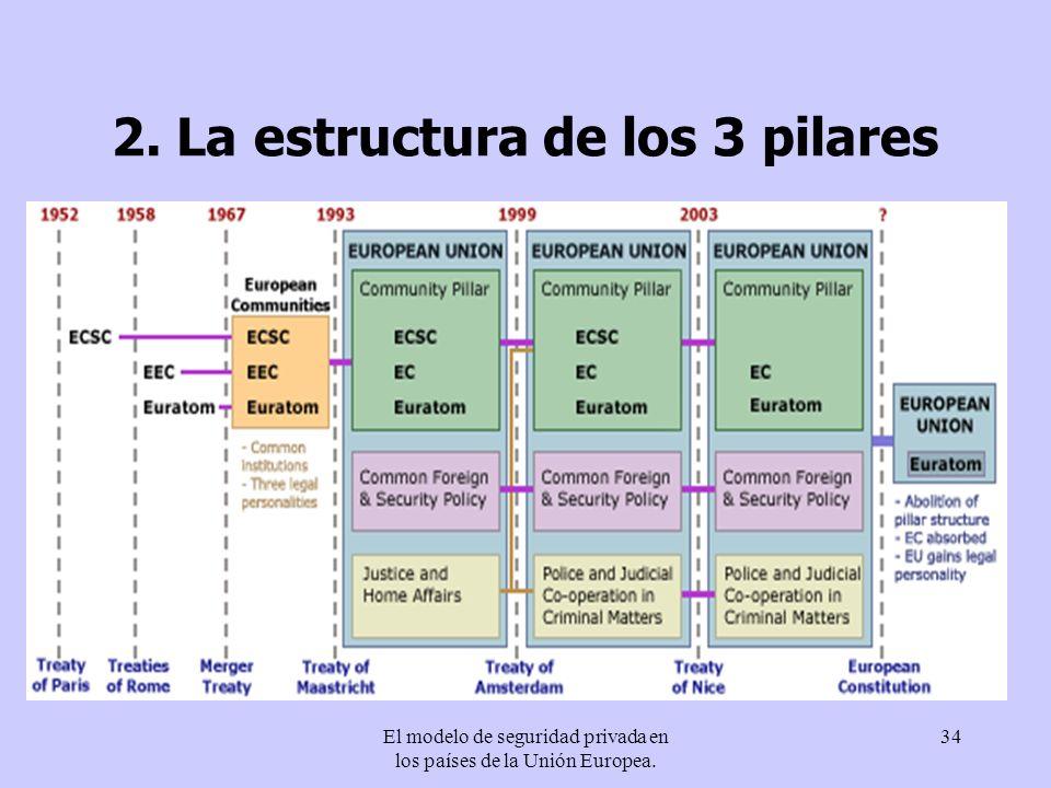 El modelo de seguridad privada en los países de la Unión Europea. 34 2. La estructura de los 3 pilares