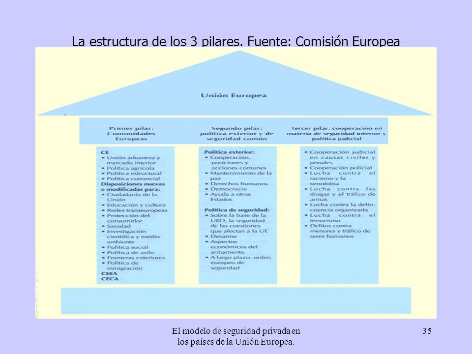 El modelo de seguridad privada en los países de la Unión Europea. 35 La estructura de los 3 pilares. Fuente: Comisión Europea