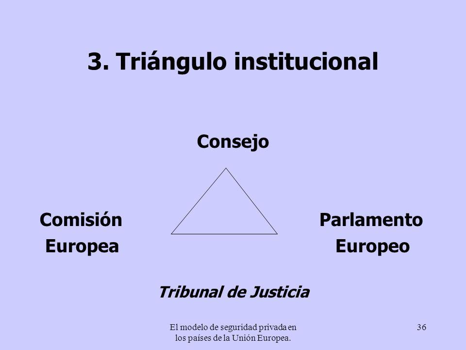 El modelo de seguridad privada en los países de la Unión Europea. 36 3. Triángulo institucional Consejo ComisiónParlamento Europea Europeo Tribunal de