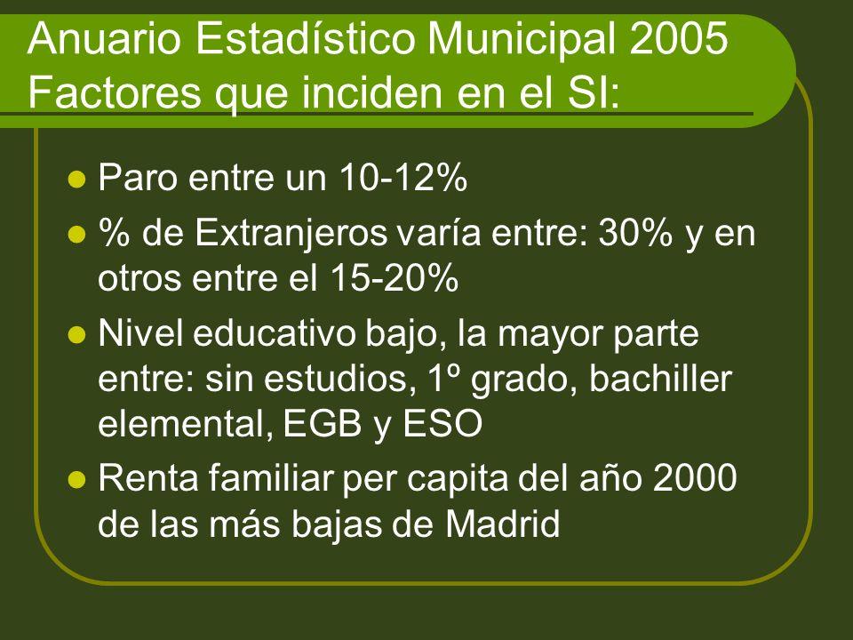 Anuario Estadístico Municipal 2005 Factores que inciden en el SI: Paro entre un 10-12% % de Extranjeros varía entre: 30% y en otros entre el 15-20% Nivel educativo bajo, la mayor parte entre: sin estudios, 1º grado, bachiller elemental, EGB y ESO Renta familiar per capita del año 2000 de las más bajas de Madrid