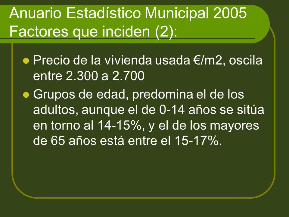Anuario Estadístico Municipal 2005 Factores que inciden (2): Precio de la vivienda usada /m2, oscila entre 2.300 a 2.700 Grupos de edad, predomina el de los adultos, aunque el de 0-14 años se sitúa en torno al 14-15%, y el de los mayores de 65 años está entre el 15-17%.