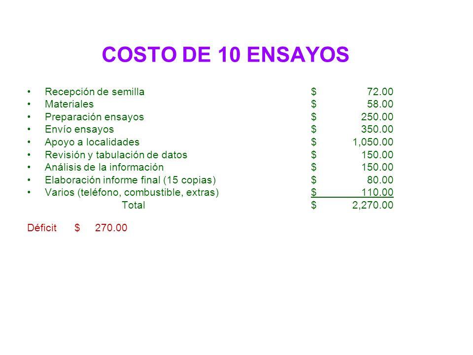 COSTO DE 10 ENSAYOS Recepción de semilla$ 72.00 Materiales$ 58.00 Preparación ensayos$ 250.00 Envío ensayos$ 350.00 Apoyo a localidades$ 1,050.00 Revi