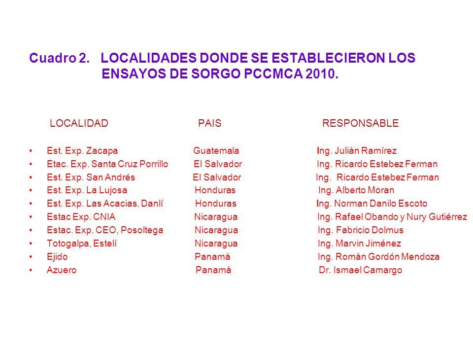 Cuadro 2. LOCALIDADES DONDE SE ESTABLECIERON LOS ENSAYOS DE SORGO PCCMCA 2010. LOCALIDAD PAIS RESPONSABLE Est. Exp. Zacapa Guatemala Ing. Julián Ramír