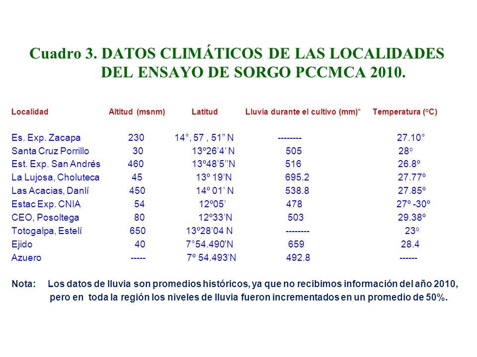 Cuadro 3. DATOS CLIMÁTICOS DE LAS LOCALIDADES DEL ENSAYO DE SORGO PCCMCA 2010. Localidad Altitud (msnm) Latitud Lluvia durante el cultivo (mm)* Temper