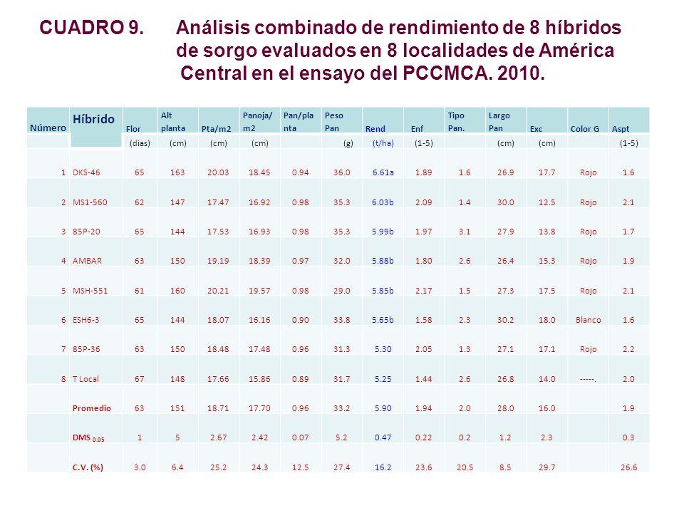 CUADRO 9. Análisis combinado de rendimiento de 8 híbridos de sorgo evaluados en 8 localidades de América Central en el ensayo del PCCMCA. 2010. Número