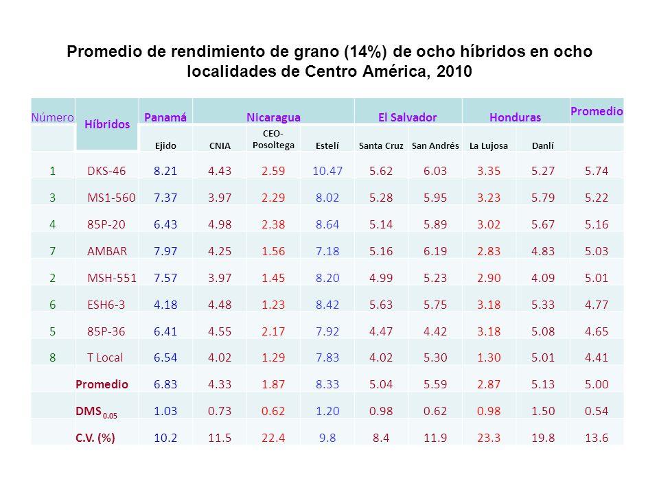 Promedio de rendimiento de grano (14%) de ocho híbridos en ocho localidades de Centro América, 2010 Número Híbridos PanamáNicaraguaEl SalvadorHonduras