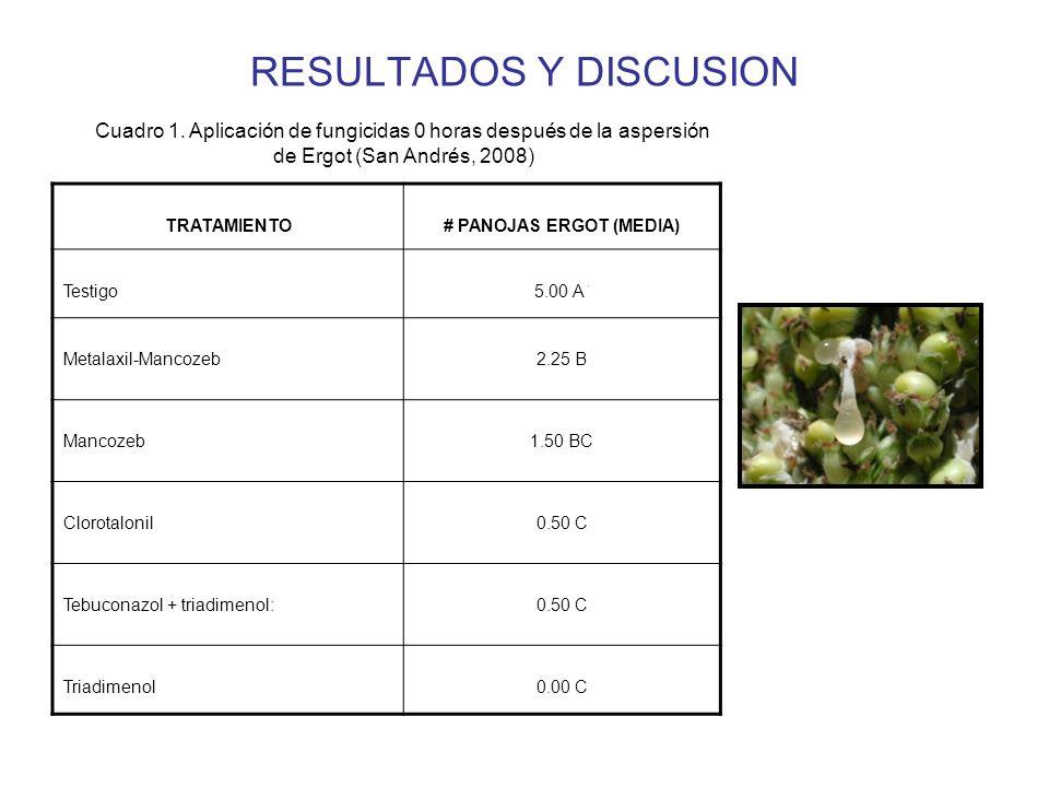 RESULTADOS Y DISCUSION TRATAMIENTO# PANOJAS ERGOT (MEDIA) Testigo Metalaxil-Mancozeb2.25 B Mancozeb1.50 BC Clorotalonil0.50 C Tebuconazol + triadimenol:0.50 C Triadimenol0.00 C Cuadro 1.