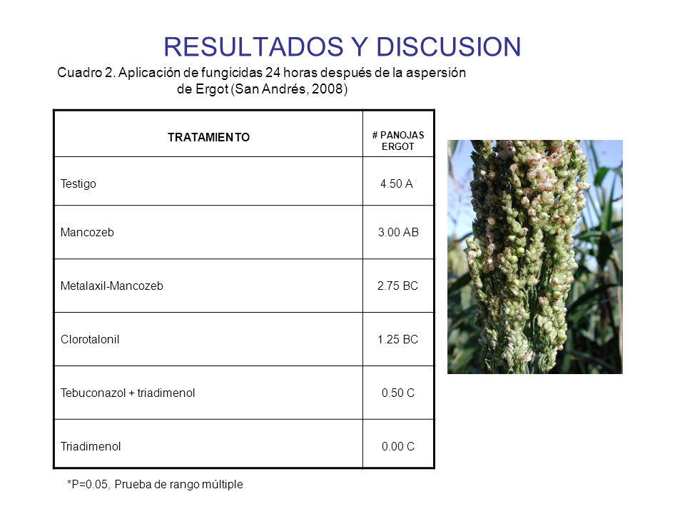 RESULTADOS Y DISCUSION TRATAMIENTO # PANOJAS ERGOT Testigo Mancozeb3.00 AB Metalaxil-Mancozeb2.75 BC Clorotalonil1.25 BC Tebuconazol + triadimenol0.50 C Triadimenol0.00 C Cuadro 2.