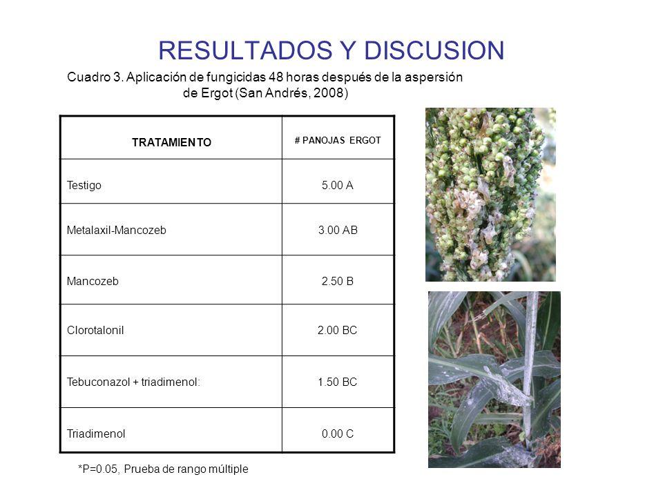 RESULTADOS Y DISCUSION TRATAMIENTO # PANOJAS ERGOT Testigo5.00 A Metalaxil-Mancozeb3.00 AB Mancozeb2.50 B Clorotalonil2.00 BC Tebuconazol + triadimenol:1.50 BC Triadimenol0.00 C Cuadro 3.