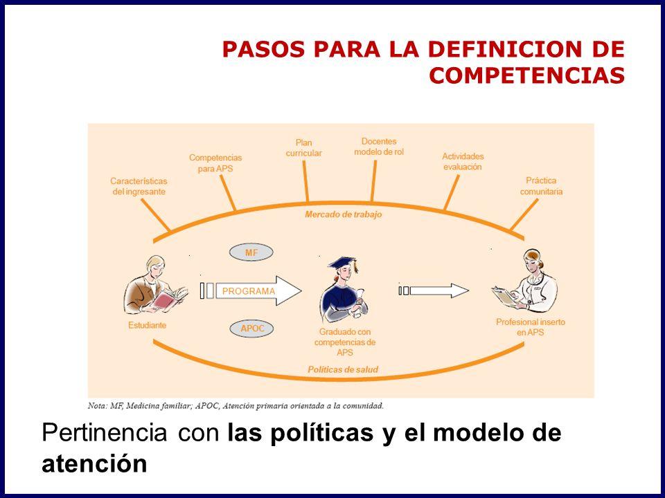 PASOS PARA LA DEFINICION DE COMPETENCIAS Pertinencia con las políticas y el modelo de atención