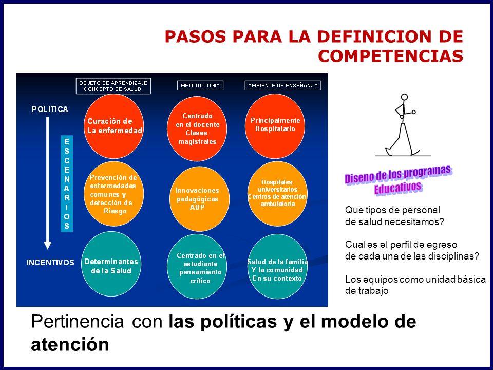 PASOS PARA LA DEFINICION DE COMPETENCIAS Pertinencia con las políticas y el modelo de atención Que tipos de personal de salud necesitamos.