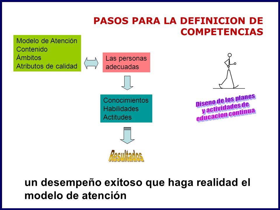 PASOS PARA LA DEFINICION DE COMPETENCIAS un desempeño exitoso que haga realidad el modelo de atención Modelo de Atención Contenido Ámbitos Atributos de calidad Conocimientos Habilidades Actitudes Las personas adecuadas