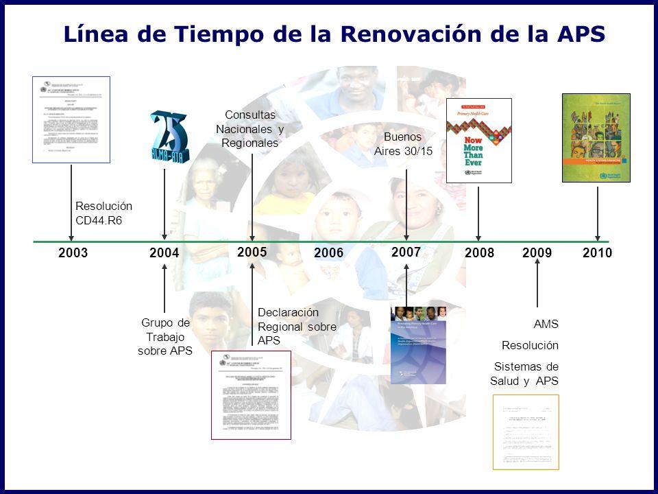 2003 Resolución CD44.R6 2004 2005 2006 2007 2008 Grupo de Trabajo sobre APS Consultas Nacionales y Regionales Declaración Regional sobre APS Buenos Aires 30/15 Línea de Tiempo de la Renovación de la APS 2010 AMS Resolución Sistemas de Salud y APS 2009