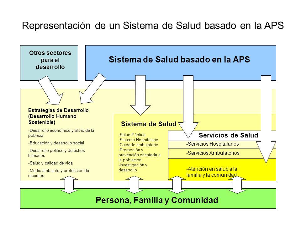 Representación de un Sistema de Salud basado en la APS Otros sectores para el desarrollo Sistema de Salud basado en la APS Persona, Familia y Comunida