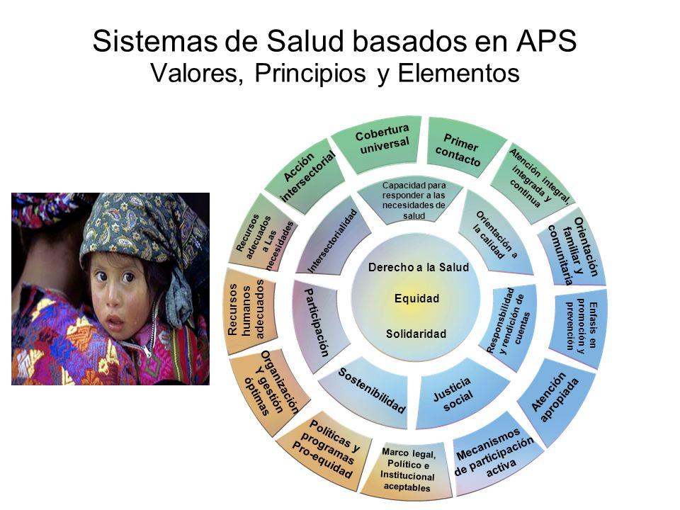 Sistemas de Salud basados en APS Valores, Principios y Elementos Derecho a la Salud Equidad Solidaridad Capacidad para responder a las necesidades de