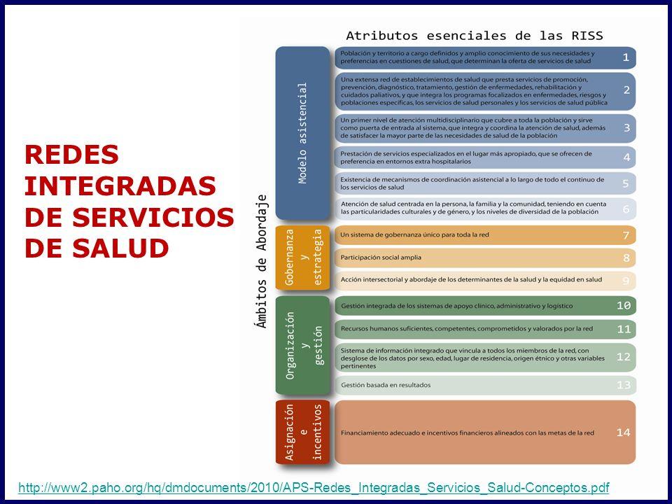 Matriz de competencias para los equipos de APS