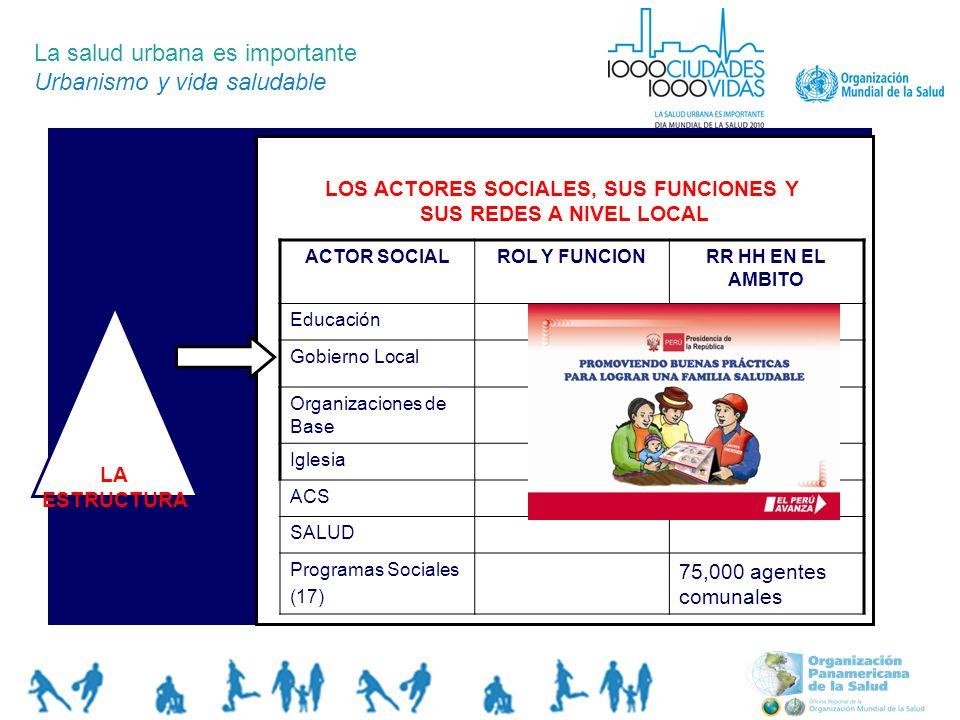 La salud urbana es importante Urbanismo y vida saludable LA ESTRUCTURA LOS ACTORES SOCIALES, SUS FUNCIONES Y SUS REDES A NIVEL LOCAL ACTOR SOCIALROL Y