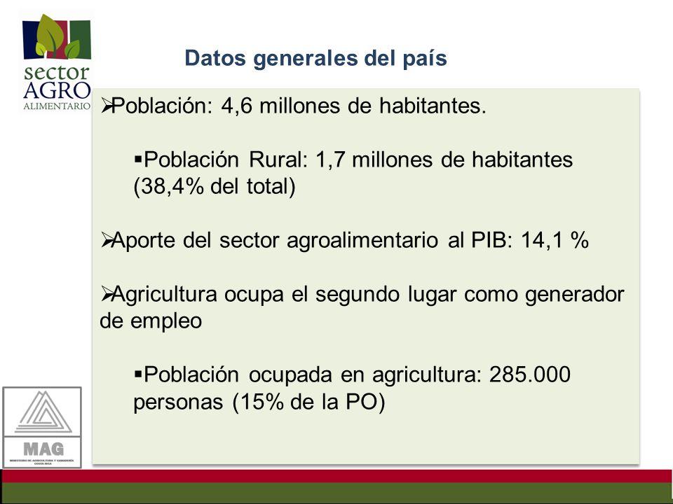 Datos generales del país Población: 4,6 millones de habitantes. Población Rural: 1,7 millones de habitantes (38,4% del total) Aporte del sector agroal