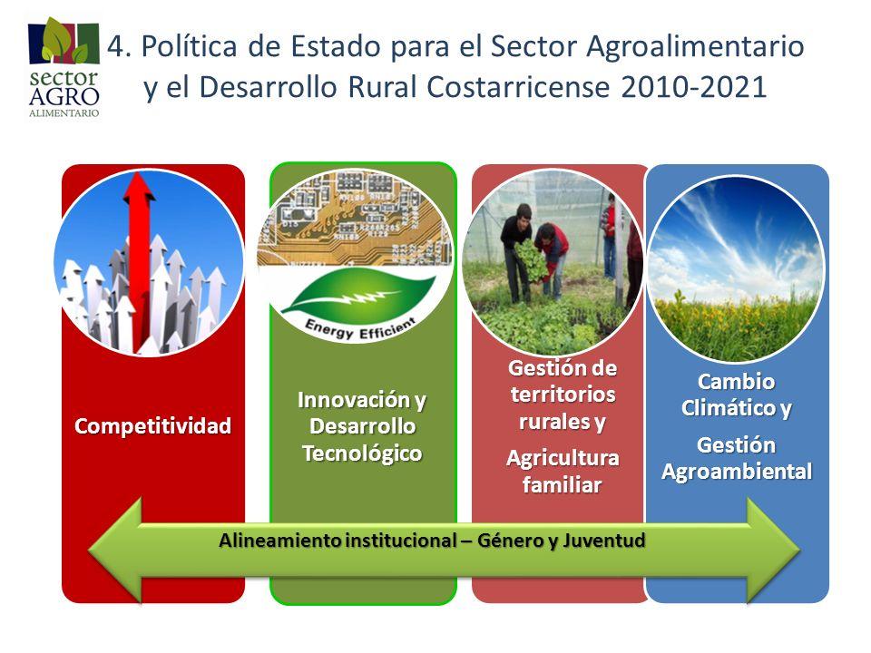4. Política de Estado para el Sector Agroalimentario y el Desarrollo Rural Costarricense 2010-2021 Alineamiento institucional – Género y Juventud
