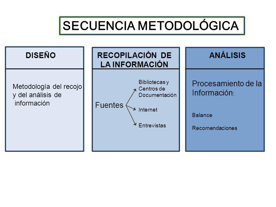 DISEÑORECOPILACIÓN DE LA INFORMACIÓN ANÁLISIS Metodología del recojo y del análisis de información Fuentes Bibliotecas y Centros de Documentación Internet Entrevistas Procesamiento de la Información : Balance Recomendaciones SECUENCIA METODOLÓGICA