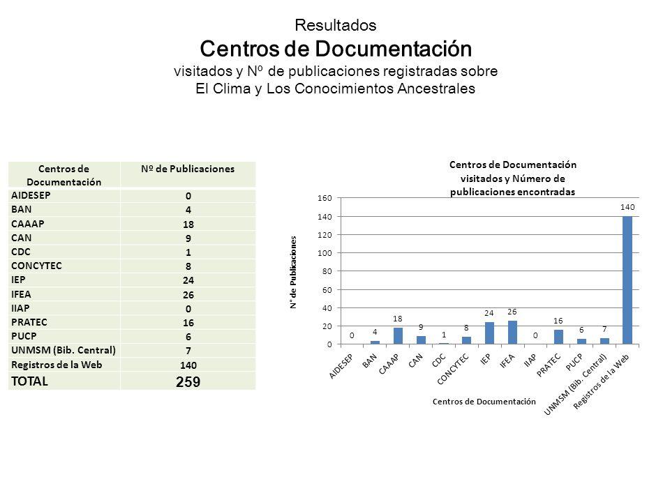 Resultados Centros de Documentación visitados y Nº de publicaciones registradas sobre El Clima y Los Conocimientos Ancestrales Centros de Documentación Nº de Publicaciones AIDESEP 0 BAN 4 CAAAP 18 CAN 9 CDC 1 CONCYTEC 8 IEP 24 IFEA 26 IIAP 0 PRATEC 16 PUCP 6 UNMSM (Bib.
