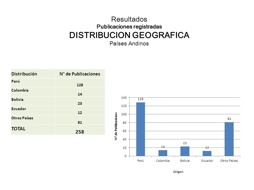 Resultados Publicaciones registradas DISTRIBUCION GEOGRAFICA Países Andinos DistribuciónN° de Publicaciones Perú 128 Colombia 14 Bolivia 23 Ecuador 12 Otros Países 81 TOTAL 258
