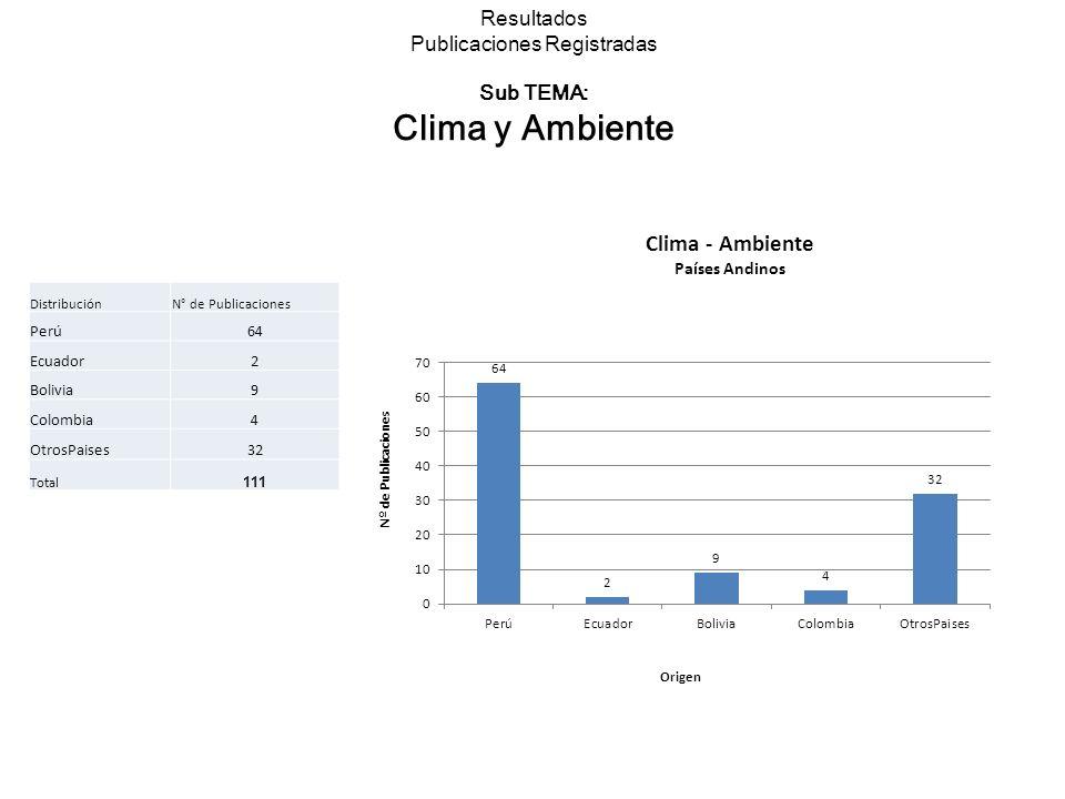 Resultados Publicaciones Registradas Sub TEMA: Clima y Ambiente DistribuciónN° de Publicaciones Perú64 Ecuador2 Bolivia9 Colombia4 OtrosPaises32 Total 111