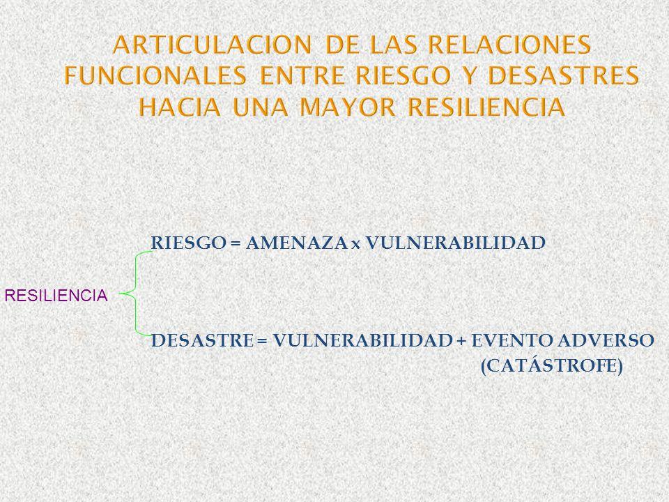 RIESGO = AMENAZA x VULNERABILIDAD DESASTRE = VULNERABILIDAD + EVENTO ADVERSO (CATÁSTROFE) RESILIENCIA