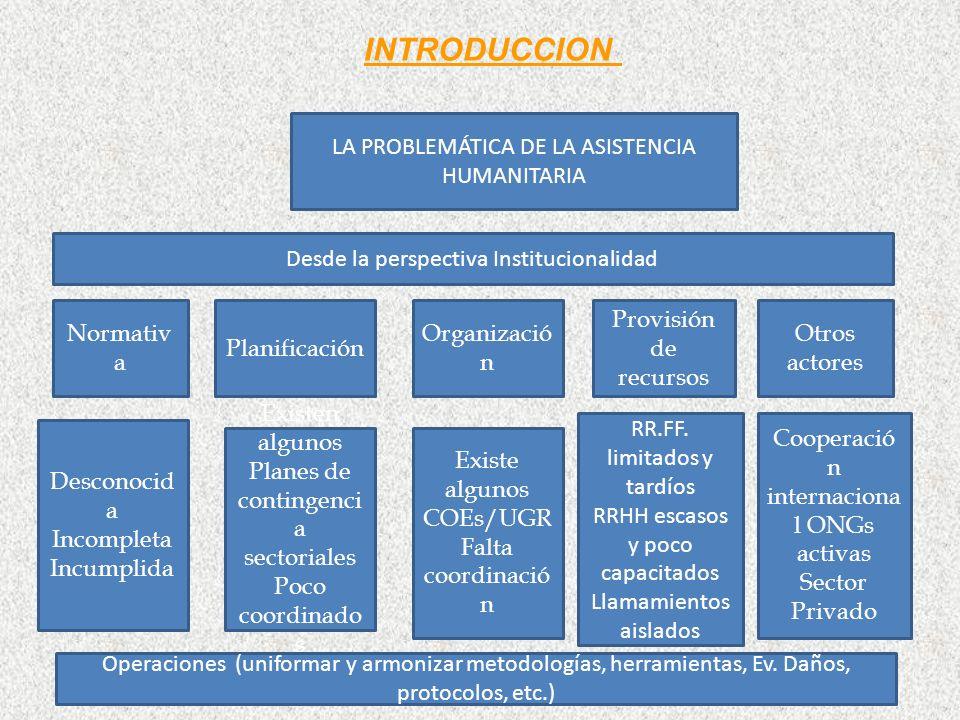 LA PROBLEMÁTICA DE LA ASISTENCIA HUMANITARIA Planificación Organizació n Provisión de recursos Normativ a Otros actores Desde la perspectiva Instituci