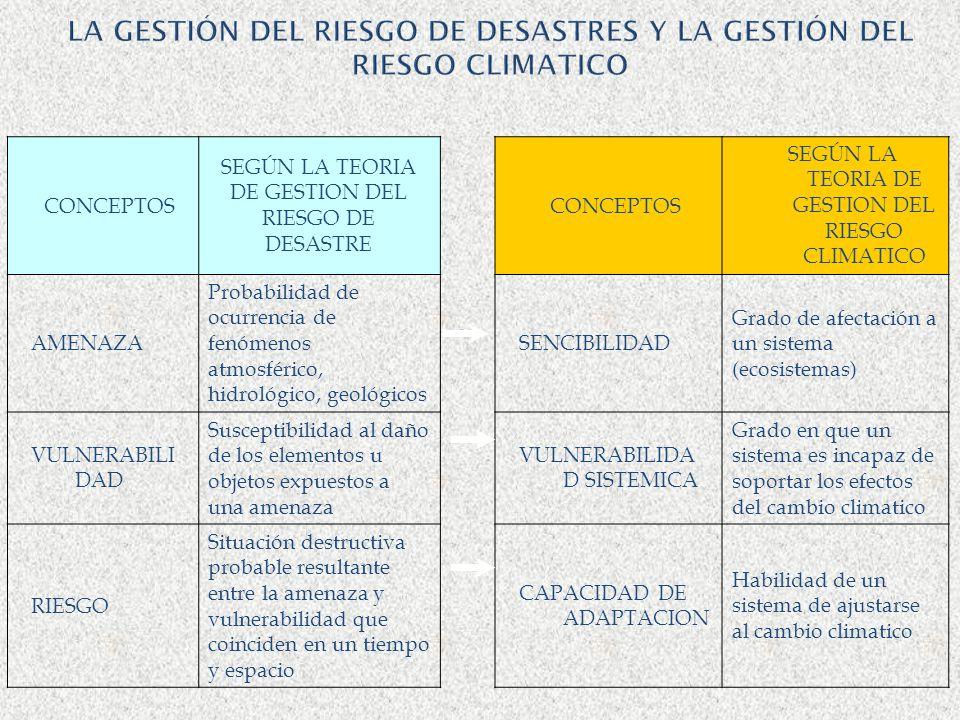 LA GESTIÓN DEL RIESGO DE DESASTRES Y LA GESTIÓN DEL RIESGO CLIMATICO CONCEPTOS SEGÚN LA TEORIA DE GESTION DEL RIESGO DE DESASTRE CONCEPTOS SEGÚN LA TE