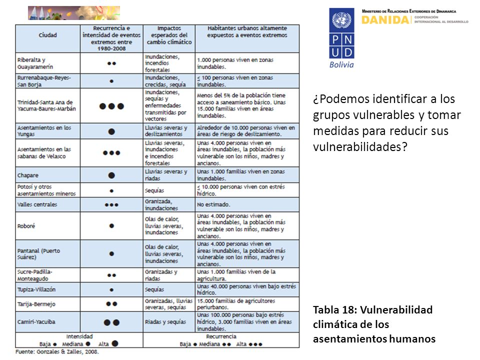 ¿Podemos identificar a los grupos vulnerables y tomar medidas para reducir sus vulnerabilidades? Tabla 18: Vulnerabilidad climática de los asentamient