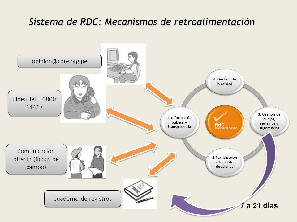 Sistema de RDC: Mecanismos de retroalimentación opinion@care.org.pe Línea Telf. 0800 14417 Cuaderno de registros Comunicación directa (fichas de campo