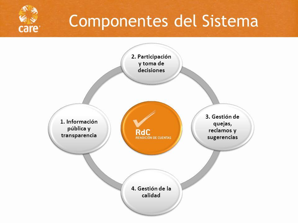 Componentes del Sistema 2. Participación y toma de decisiones 3. Gestión de quejas, reclamos y sugerencias 4. Gestión de la calidad 1. Información púb